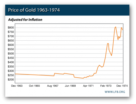 Price of Gold 1963-1974