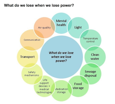 What do we lose when we lose power?